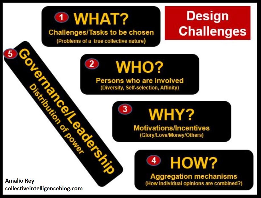 CI Design challenge